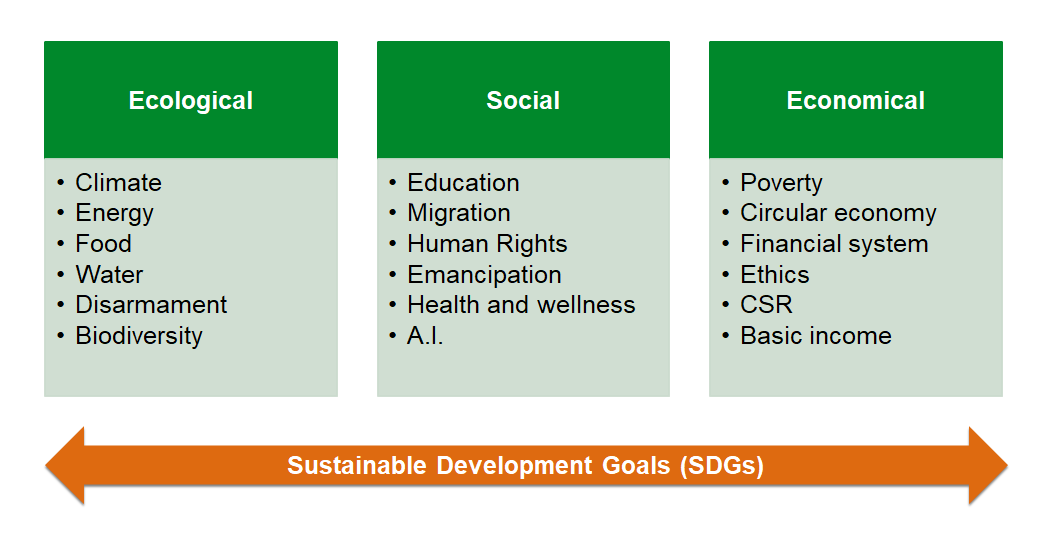Sustainability Themes