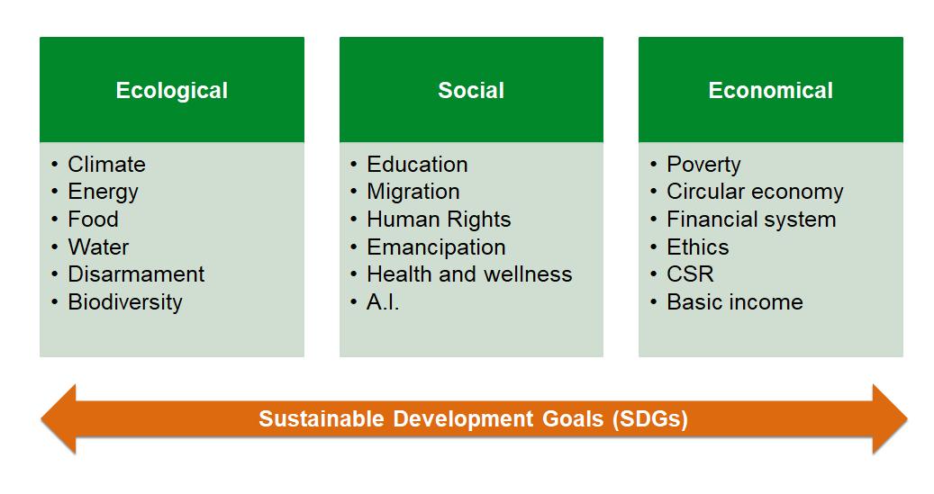 Sustainability Themes
